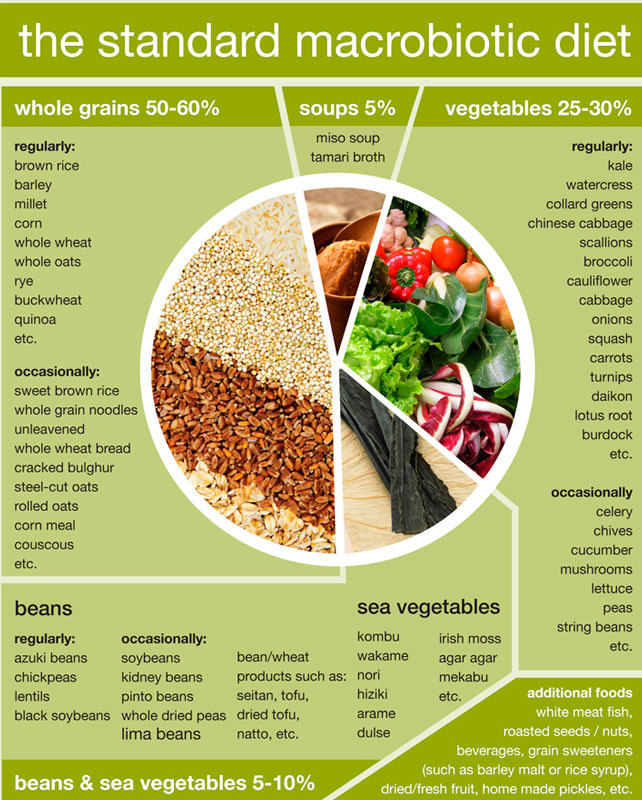 what does the macrobiotic diet promise